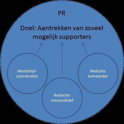 Rollen-versterken-het-doel