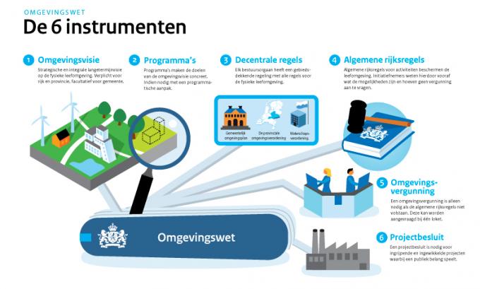 Omgevingswet - Instrumenten