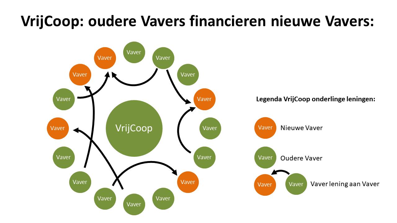 Woongemeenschappen financieren woongemeenschappen bij VrijCoop