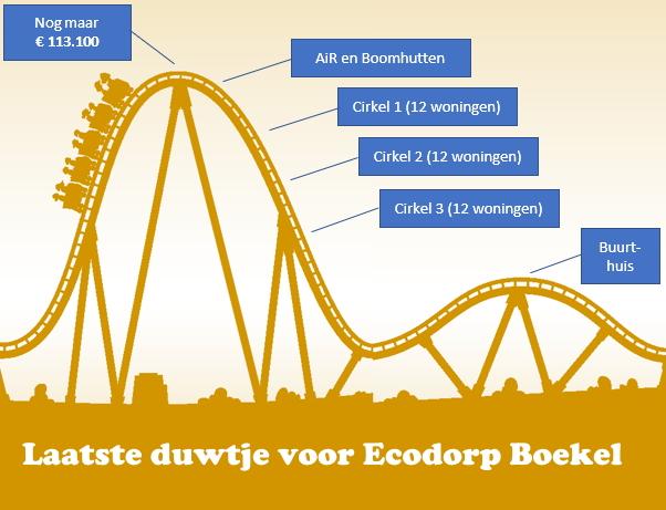 Laatste duwtje voor Ecodorp Boekel