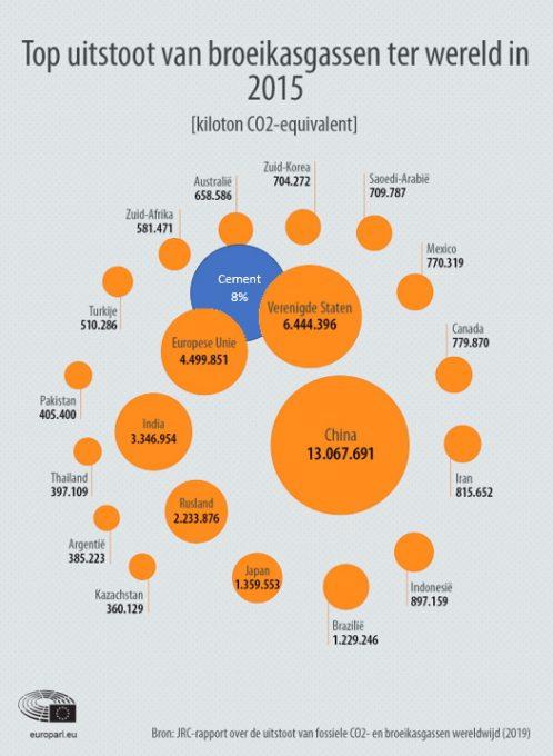 CO2-uitstoot per land in relatie tot cement